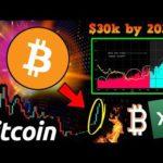 BULLISH BITCOIN Signal that Kick-Started the Last BULL RUN is BACK! $30k by 2020?!