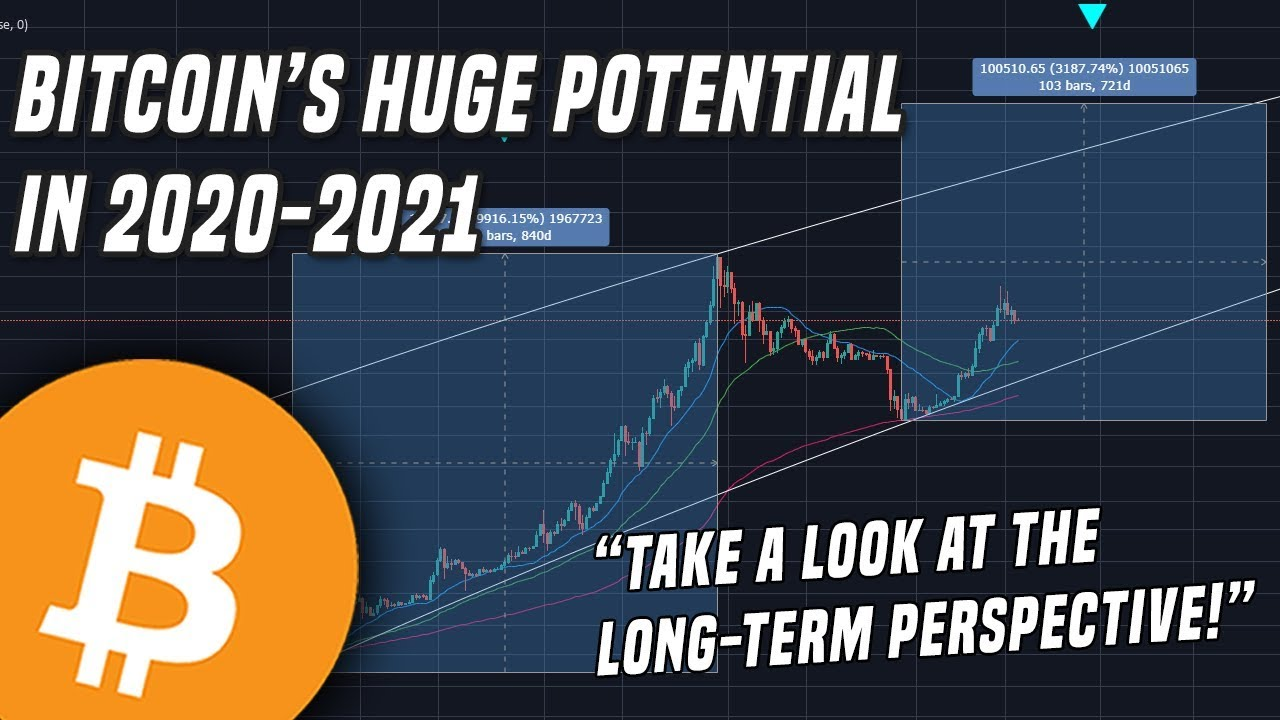 Bitcoin 2020   Taking a look at the long-term perspective