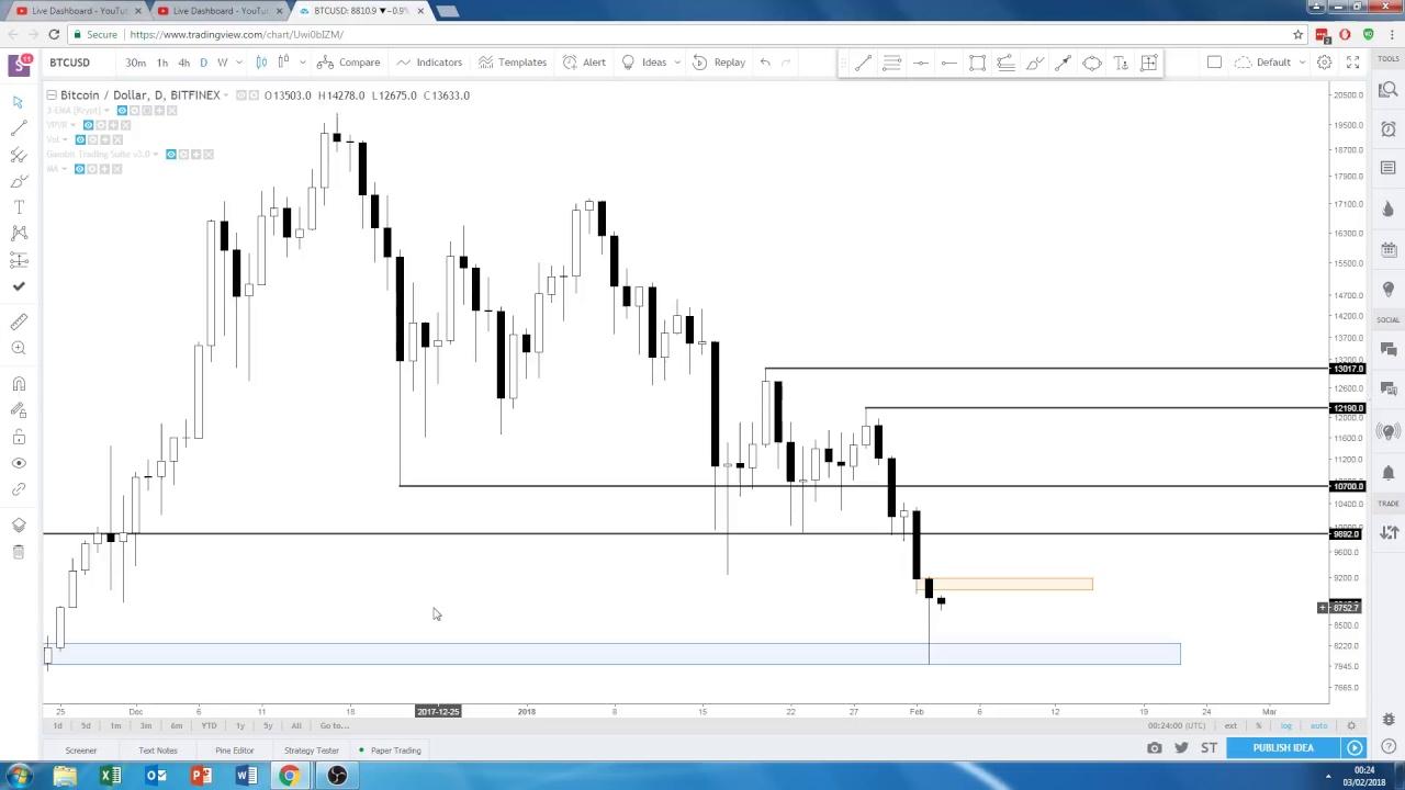 Bitcoin ($BTC) Technical Analysis - Lower Lows