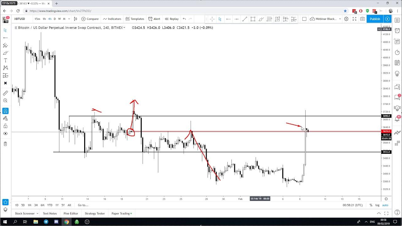 Bitcoin (BTC) Technical Analysis - Pump: Now What?