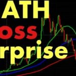 DEATH Cross Surprise for Bitcoin