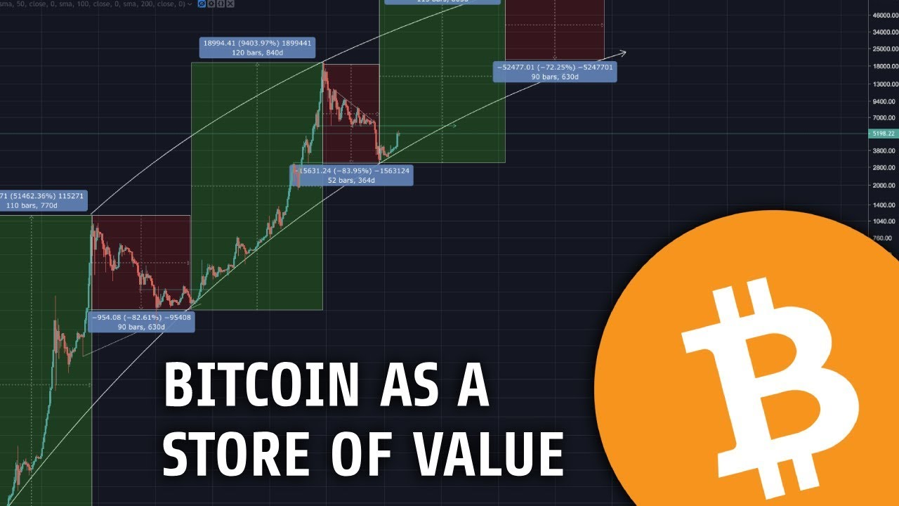 Macro Trend of Bitcoin | Three key steps to bitcoin as a store of value