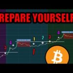 Prepare To NEVER See This Bitcoin Price Level Again! [Crypto Market Analysis]