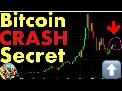 The Secret Behind Bitcoin's Recent Crash