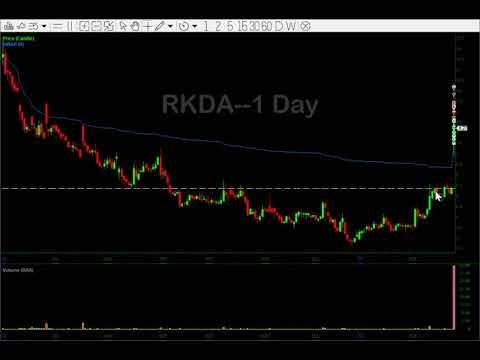 Trade Recaps and Chart Review - $JD $BILI $RKDA $CRBP $CVNA $LB