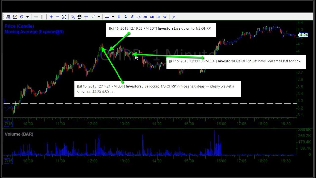 Trading Lesson Daily Recap w/ Nate @ Investors Underground