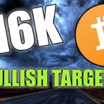 BITCOIN BREAK TO $16,000? BTC PATTERN TO WATCH