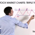 Trading the Triple Top Stock Chart Pattern - Technical Analysis