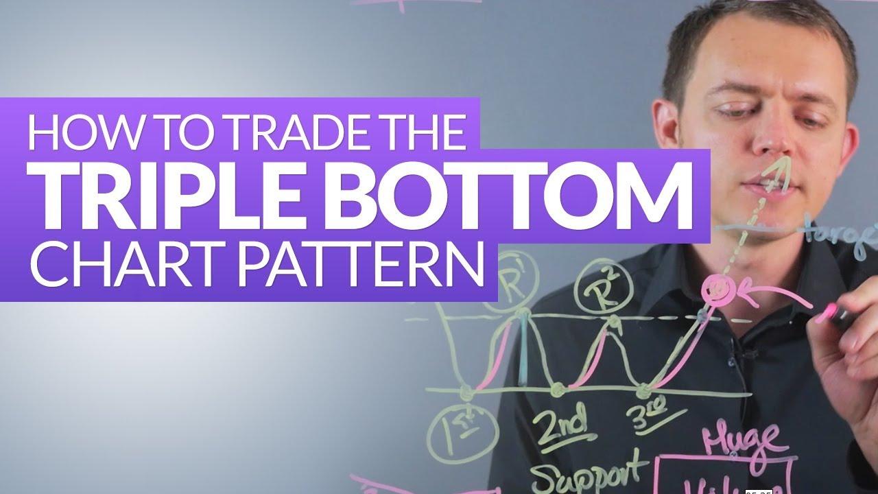 Triple Bottom Stock Chart Pattern (Reversal): Technical Analysis Ep 210
