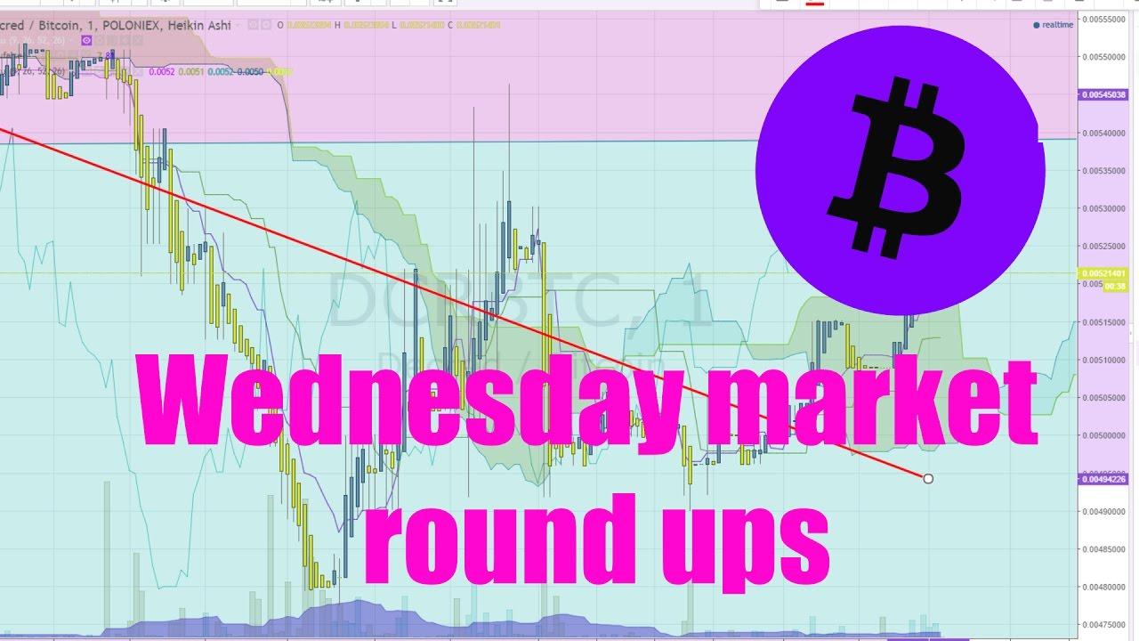 Wednesday market Round ups Episode 2 March-15-2017
