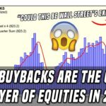 🔴 Stock Buybacks   The Only Thing Keeping Stocks Up
