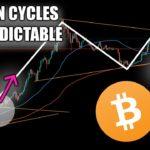 Bitcoin BULL MOVE To $14,500