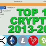 Top 10 Cryptocurrencies by Market Cap Since 2013