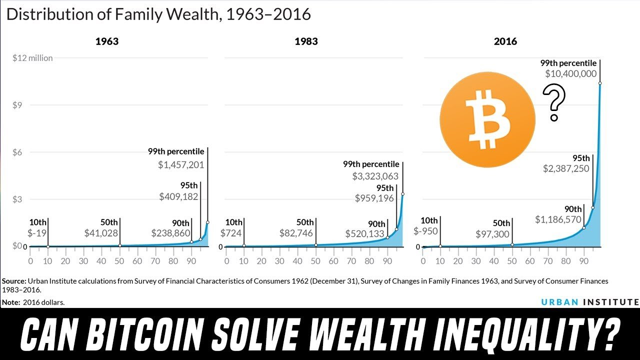 Can Bitcoin Fix The 21st Century's #1 Financial Issue?