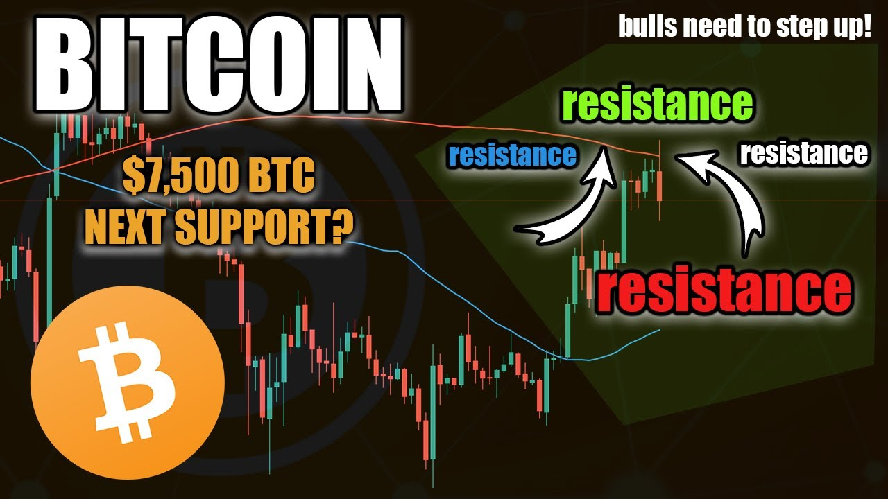 WARNING! BITCOIN PRICE MOMENTS AWAY FROM $7,500!
