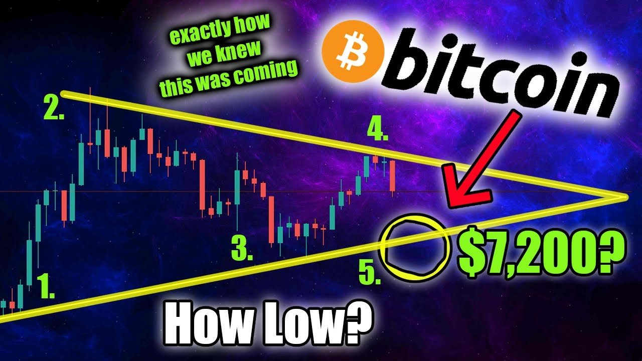 BITCOIN DIP SLOWS...BUT IS THE BTC DOWNTREND OVER?