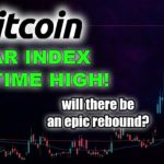 BITCOIN BECOMING A BUY? MARKET FEAR INDEX PEAKS TO HIGHEST LEVELS SINCE 2008