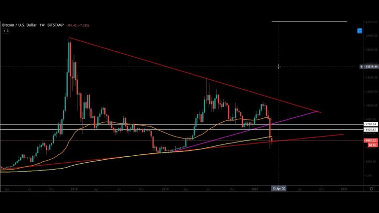 BITCOIN'S CRITICAL SUPPORT ZONE | How Low Can Ethereum Go? Bitcoin Trading Analysis
