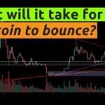 BITCOIN's IMPORTANT WEEKLY CLOSE | Dow Jones Index, Stock Market, Bankrun & Recession | BTC Trading