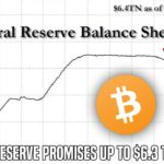 Bitcoin Holds Below $7,000 As FED Promises $2.3 Trillion In Additional Stimulus