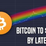 Bitcoin To $100K By The End Of 2022   A Macro Perspective