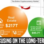 The Long-Term Bitcoin Cycle | Why I Don't Focus On The Short-Term