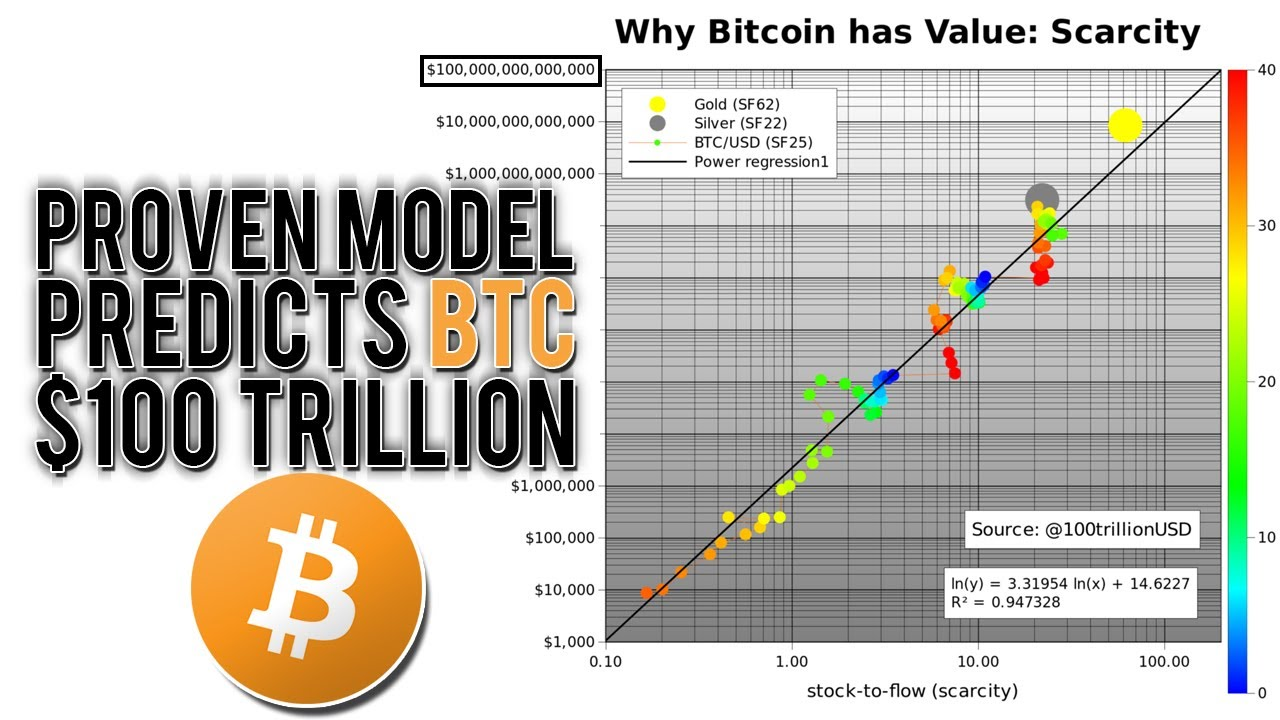 This Model Predicts a $100 Trillion Bitcoin Market Cap! (PlanB S2F Model)