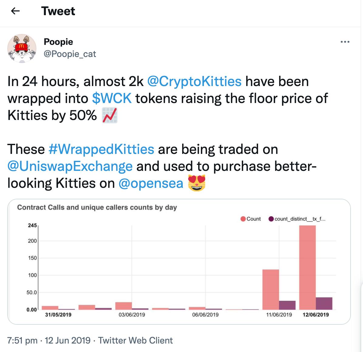 WrappedCrypto Kitties (WCK) & CryptoPunks' Tracking DEAD